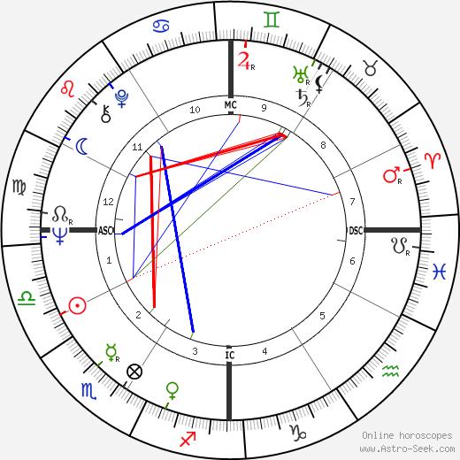 Tim McCarver astro natal birth chart, Tim McCarver horoscope, astrology