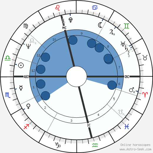 W. J. MacLean wikipedia, horoscope, astrology, instagram