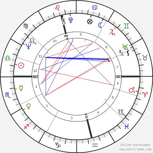 W. J. MacLean день рождения гороскоп, W. J. MacLean Натальная карта онлайн
