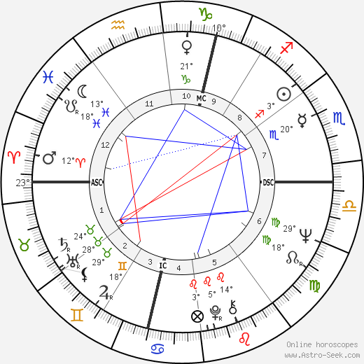 Agnès B. birth chart, biography, wikipedia 2020, 2021