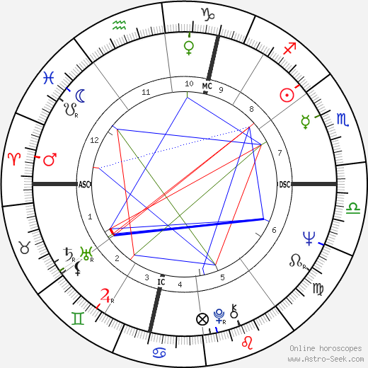 Agnès B. birth chart, Agnès B. astro natal horoscope, astrology
