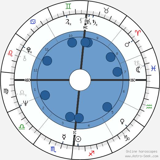 Aime Etienne Jacquet wikipedia, horoscope, astrology, instagram