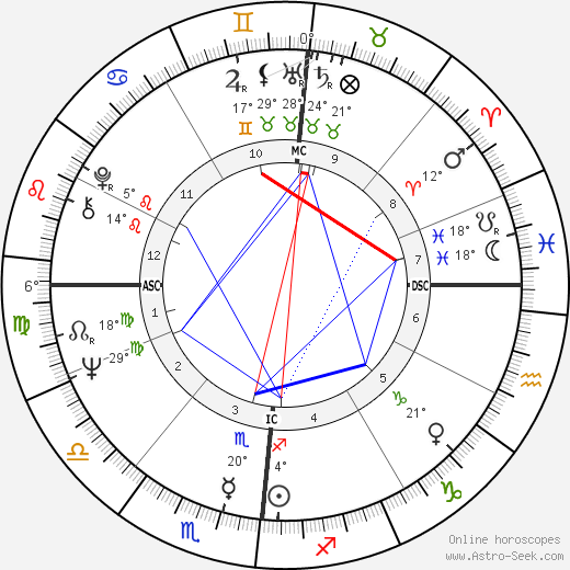 Aime Etienne Jacquet birth chart, biography, wikipedia 2020, 2021
