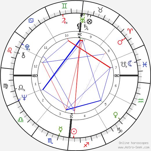 Aime Etienne Jacquet birth chart, Aime Etienne Jacquet astro natal horoscope, astrology