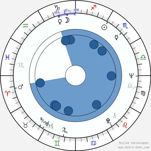 Alfredo Zacarías wikipedia, horoscope, astrology, instagram