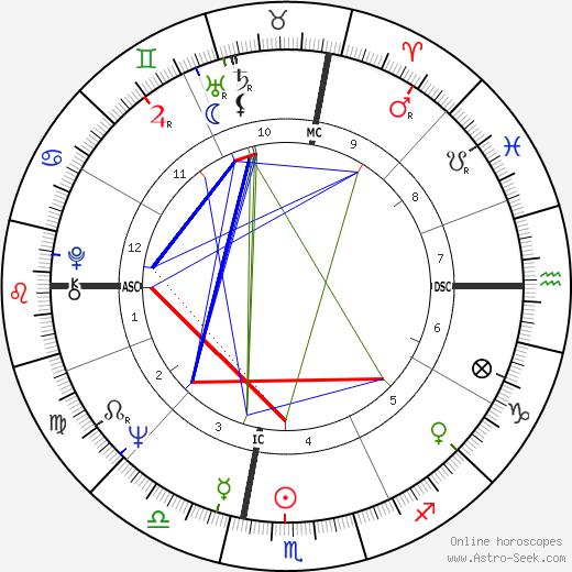 Арт Гарфанкел Art Garfunkel день рождения гороскоп, Art Garfunkel Натальная карта онлайн