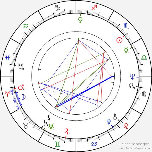 Brian Poole horoscope, astrology, astro natal chart