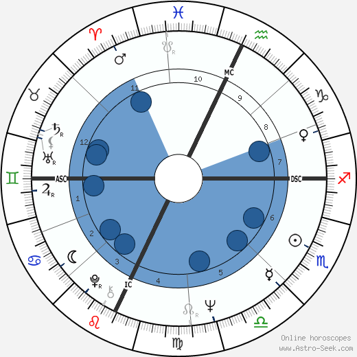 Buz Myers wikipedia, horoscope, astrology, instagram