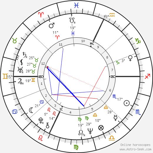 Buz Myers birth chart, biography, wikipedia 2019, 2020