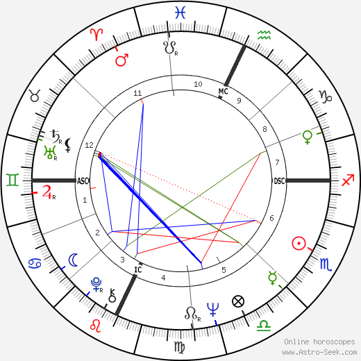 Buz Myers astro natal birth chart, Buz Myers horoscope, astrology