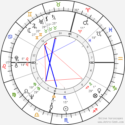 Catherine Aubier birth chart, biography, wikipedia 2019, 2020
