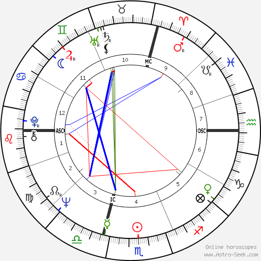 Catherine Aubier birth chart, Catherine Aubier astro natal horoscope, astrology