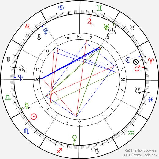 Dave Stockton birth chart, Dave Stockton astro natal horoscope, astrology