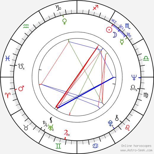 Дэвид Хеммингс David Hemmings день рождения гороскоп, David Hemmings Натальная карта онлайн