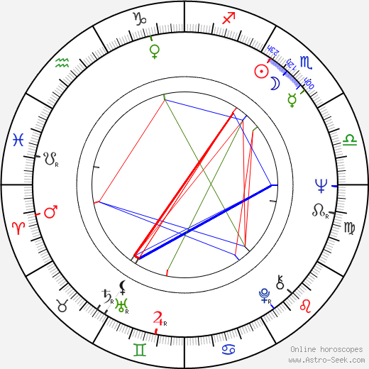 David Hemmings astro natal birth chart, David Hemmings horoscope, astrology