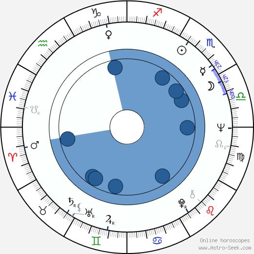 David Warbeck wikipedia, horoscope, astrology, instagram
