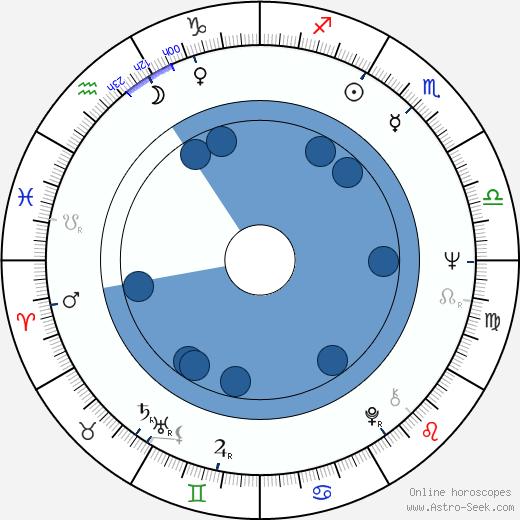 Eduard Nazarov wikipedia, horoscope, astrology, instagram