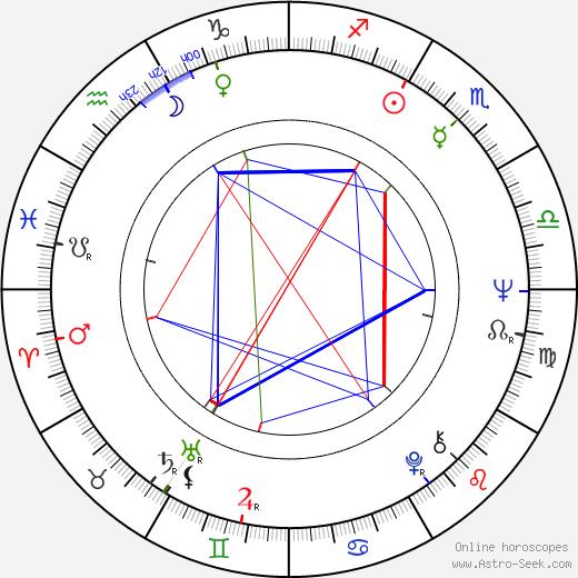 Eduard Nazarov tema natale, oroscopo, Eduard Nazarov oroscopi gratuiti, astrologia