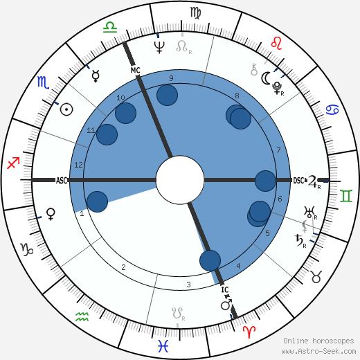 Fernando Ribeiro de Mello wikipedia, horoscope, astrology, instagram