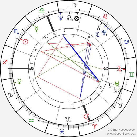 Fernando Ribeiro de Mello tema natale, oroscopo, Fernando Ribeiro de Mello oroscopi gratuiti, astrologia