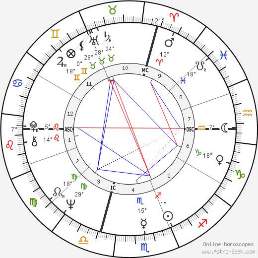 Franco Nero birth chart, biography, wikipedia 2018, 2019