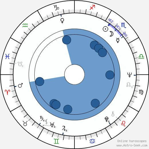 Gert Fredholm wikipedia, horoscope, astrology, instagram