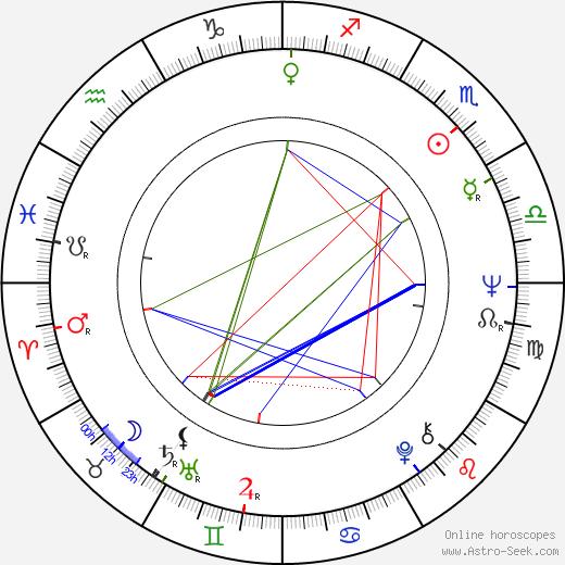 Igor Čillík день рождения гороскоп, Igor Čillík Натальная карта онлайн