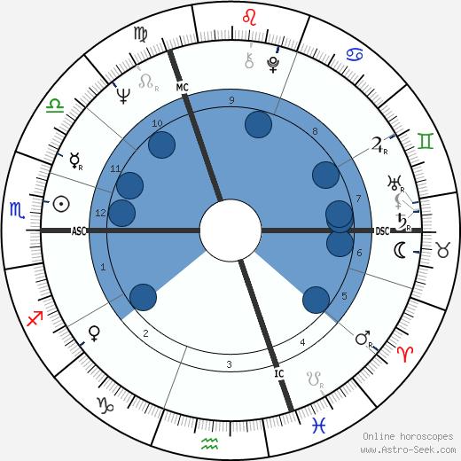 Ingo Cesaro wikipedia, horoscope, astrology, instagram