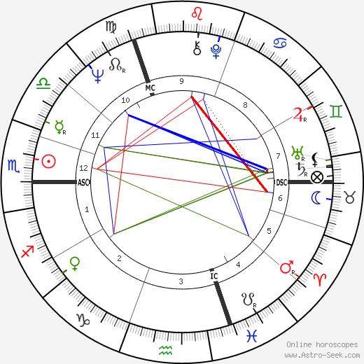 Ingo Cesaro день рождения гороскоп, Ingo Cesaro Натальная карта онлайн