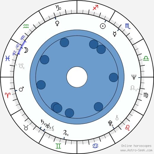 Jacques Leduc wikipedia, horoscope, astrology, instagram