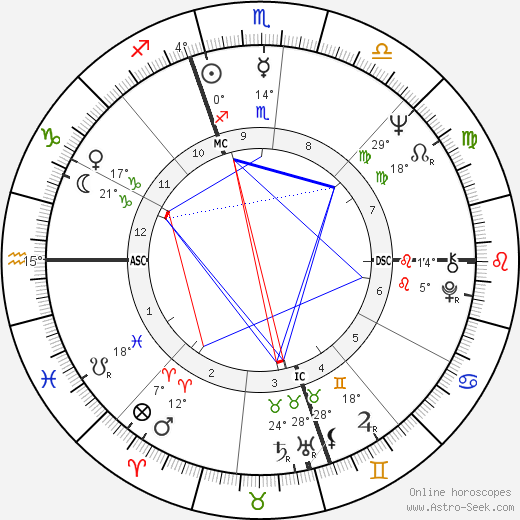 Jesse Colin Young birth chart, biography, wikipedia 2019, 2020