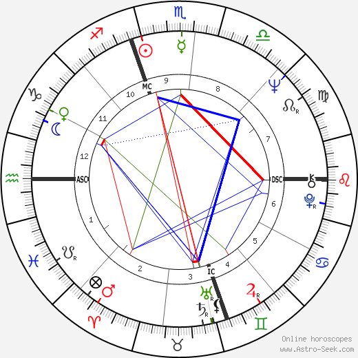 Jesse Colin Young astro natal birth chart, Jesse Colin Young horoscope, astrology