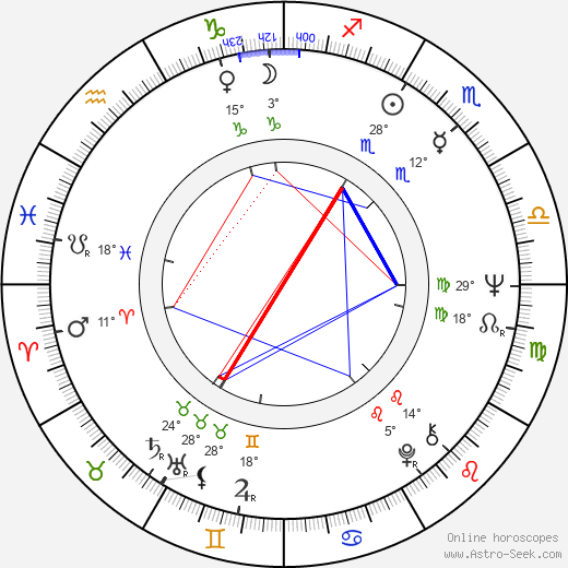 John Hough birth chart, biography, wikipedia 2019, 2020