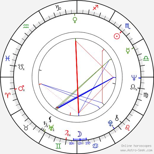 Julian Józef Antonisz birth chart, Julian Józef Antonisz astro natal horoscope, astrology