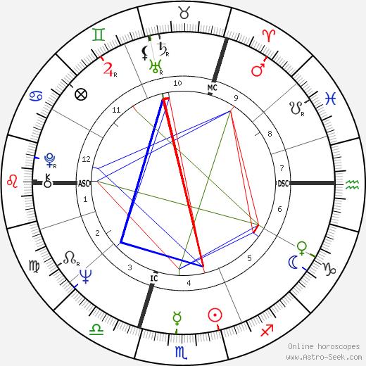 Джульет Миллс Juliet Mills день рождения гороскоп, Juliet Mills Натальная карта онлайн