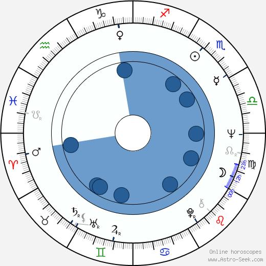 Lalo Fransen wikipedia, horoscope, astrology, instagram