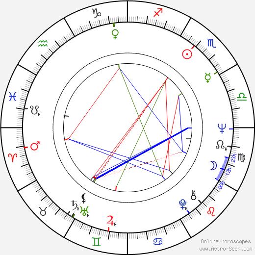 Lalo Fransen birth chart, Lalo Fransen astro natal horoscope, astrology