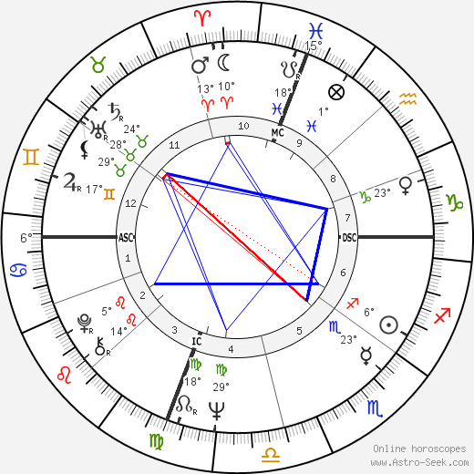 Laura Antonelli birth chart, biography, wikipedia 2019, 2020