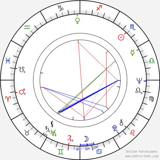 Mickey Little birth chart, Mickey Little astro natal horoscope, astrology