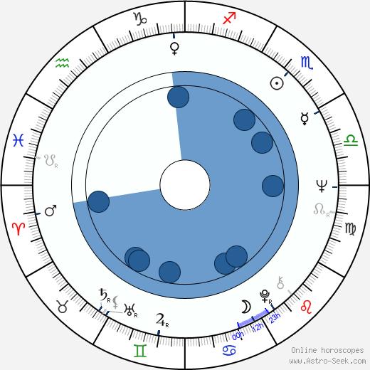 Milena Zahrynowská wikipedia, horoscope, astrology, instagram