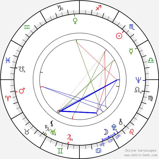 Milena Zahrynowská astro natal birth chart, Milena Zahrynowská horoscope, astrology