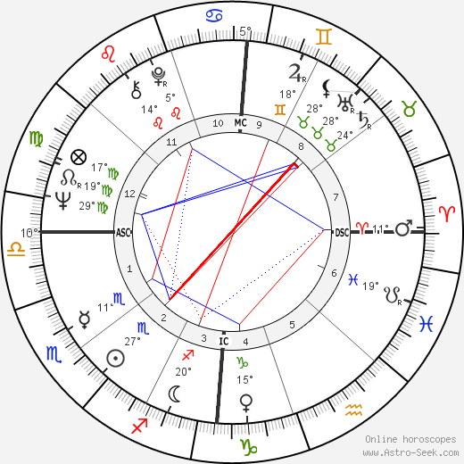 Milton Black birth chart, biography, wikipedia 2018, 2019