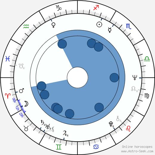 Mun-hee Na wikipedia, horoscope, astrology, instagram