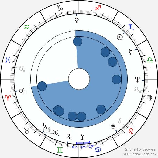 Nerys Hughes wikipedia, horoscope, astrology, instagram