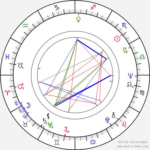 Otto Zemek tema natale, oroscopo, Otto Zemek oroscopi gratuiti, astrologia