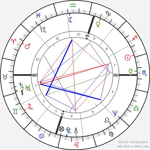 Pino Donaggio astro natal birth chart, Pino Donaggio horoscope, astrology
