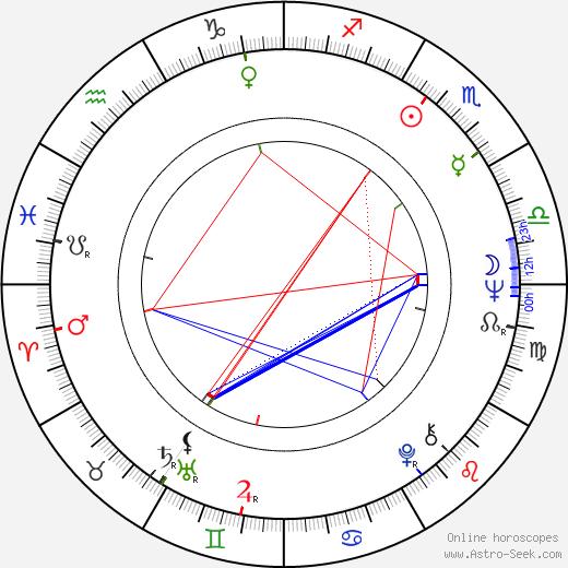 Rick Kemp birth chart, Rick Kemp astro natal horoscope, astrology