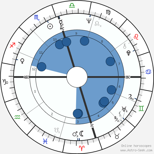 Robert Foxworth wikipedia, horoscope, astrology, instagram