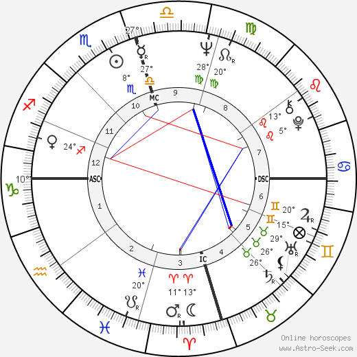 Robert Foxworth birth chart, biography, wikipedia 2019, 2020