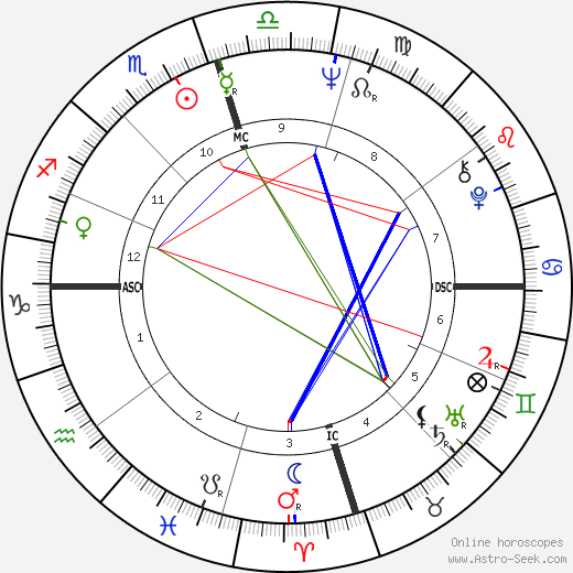 Robert Foxworth astro natal birth chart, Robert Foxworth horoscope, astrology